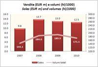 Grafico bilancio09-010 CASTELNUOVO-2010-1